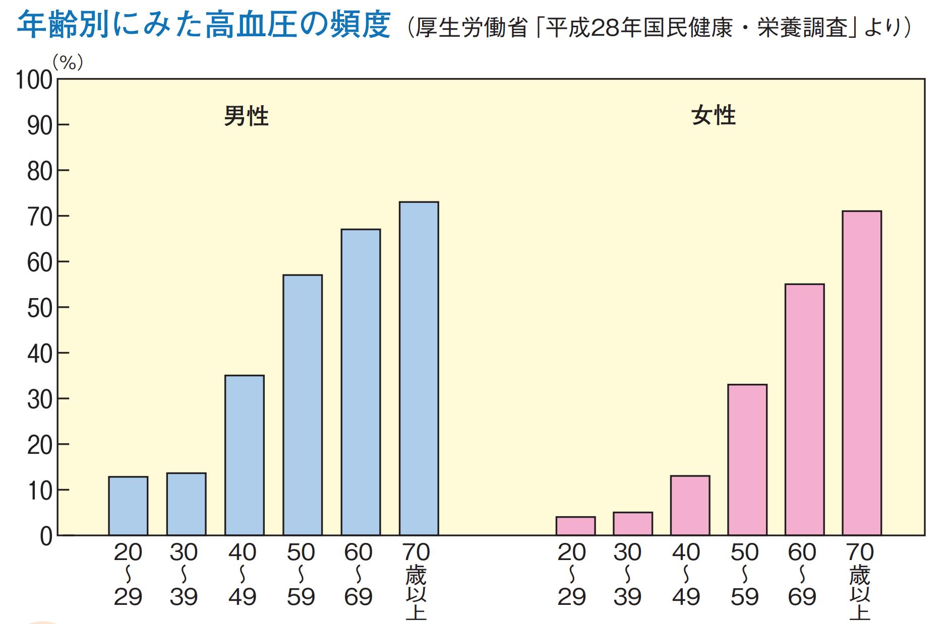 年齢別にみた高血圧の頻度(厚生労働省「平成28年国民健康・栄養調査」より)