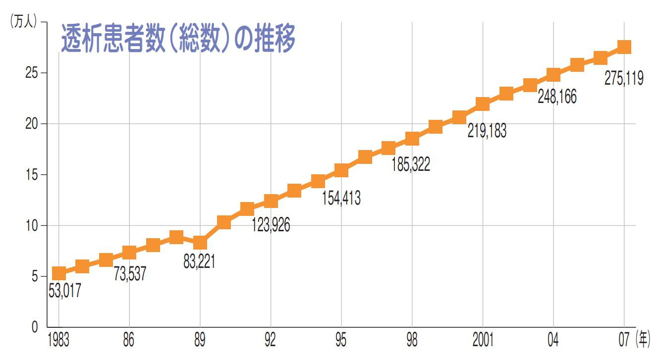 透析患者数(総数)の推移